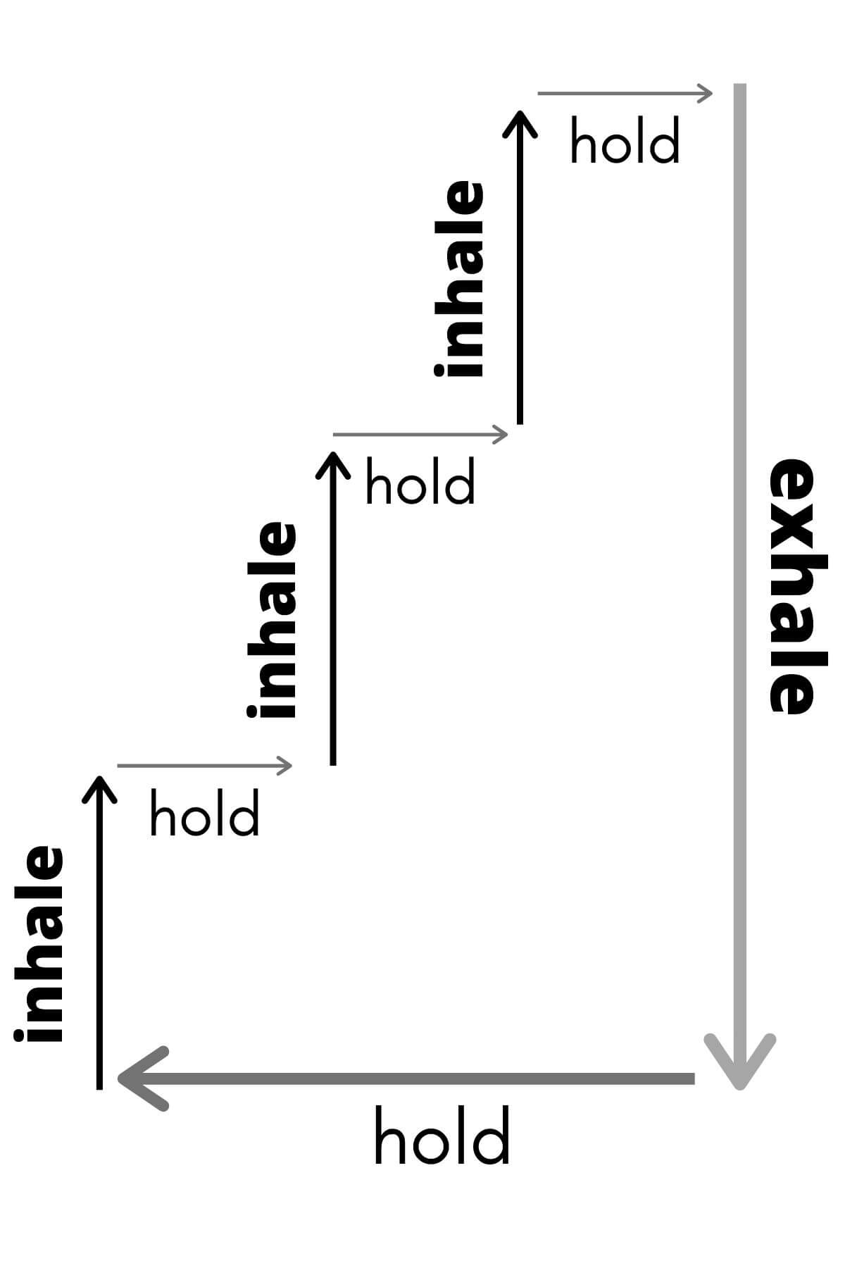 From the left, an arrow pointing up reading 'inhale,' leading to a short arrow pointing right reading 'hold,' leading to another arrow pointing up reading 'inhale,' to another pointing right reading 'hold,' continuing in a stairstep pattern until the topmost arrow pointing right reading 'hold,' leads to a long arrow pointing all the way down reading 'exhale,' and a long arrow on the bottom pointing left reading 'hold,' making a continuous loop around the page of white.